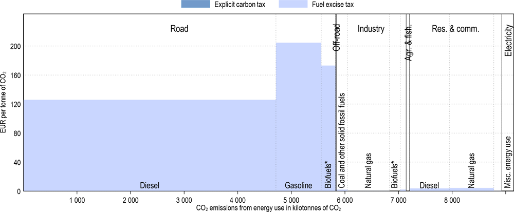 Annex Figure 3.A.28. Effective carbon tax rates in Luxembourg
