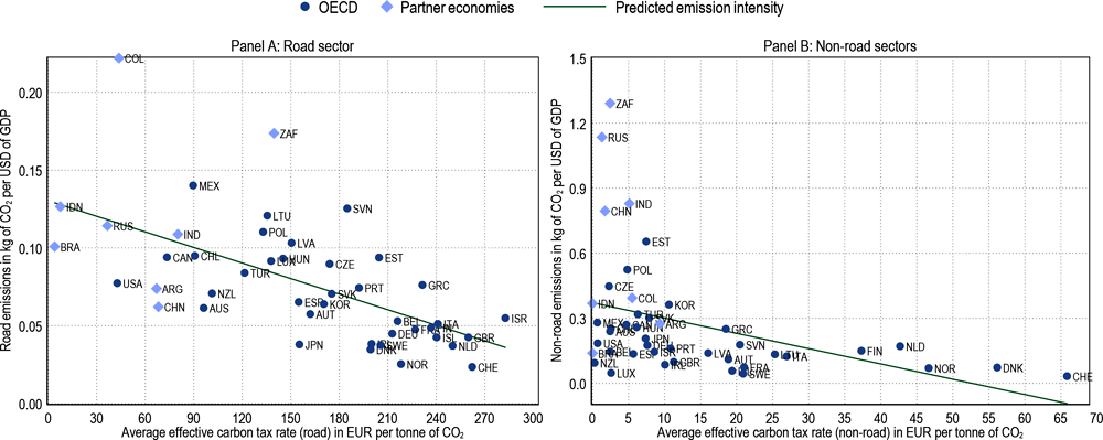 Figure 3.3. Countries with higher effective carbon taxes tend to be less emission intensive