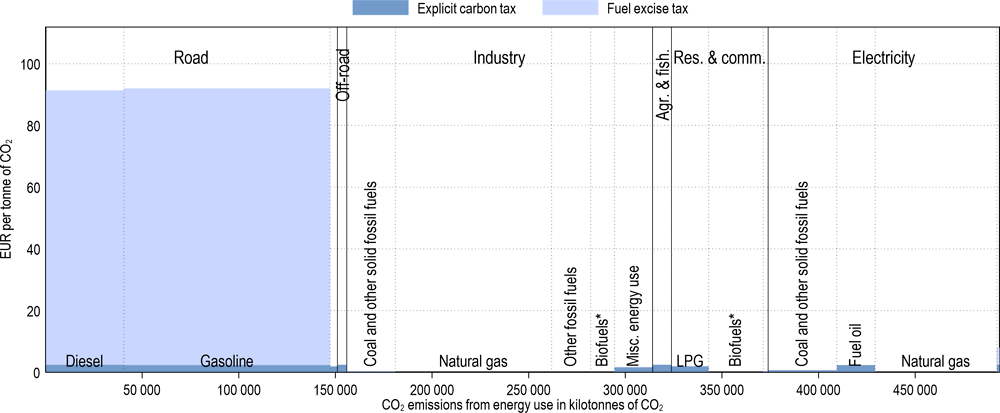 Annex Figure 3.A.29. Effective carbon tax rates in Mexico