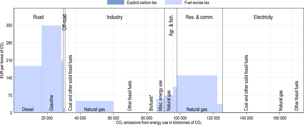 Annex Figure 3.A.30. Effective carbon tax rates in the Netherlands