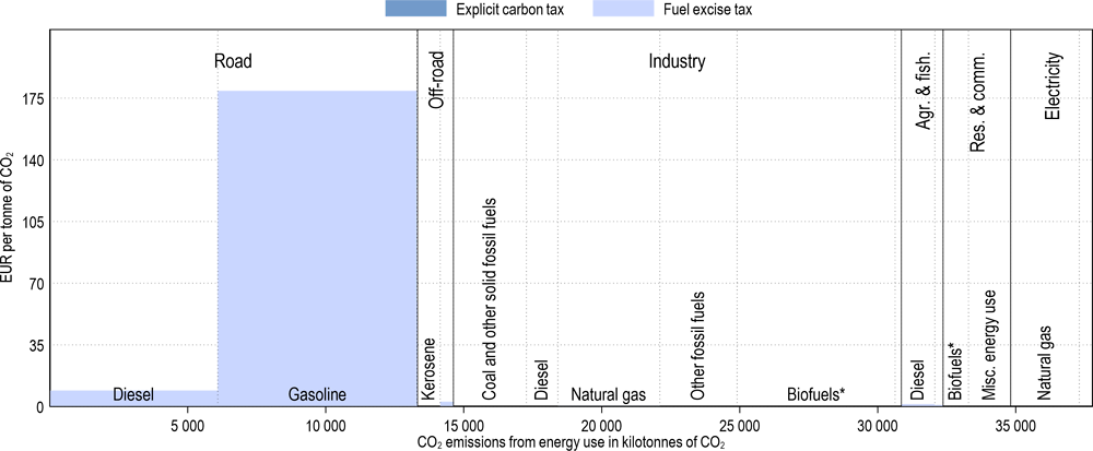 Annex Figure 3.A.31. Effective carbon tax rates in New Zealand