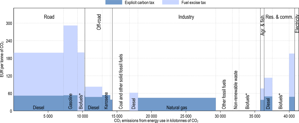 Annex Figure 3.A.32. Effective carbon tax rates in Norway