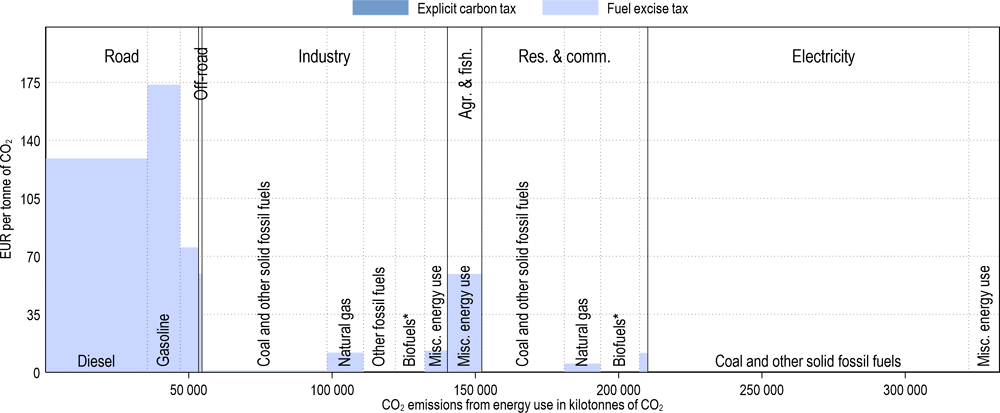 Annex Figure 3.A.33. Effective carbon tax rates in Poland