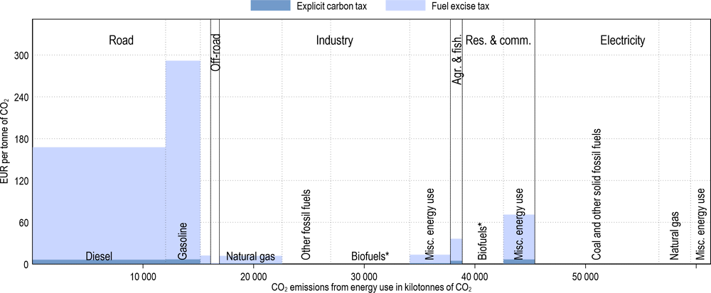 Annex Figure 3.A.34. Effective carbon tax rates in Portugal