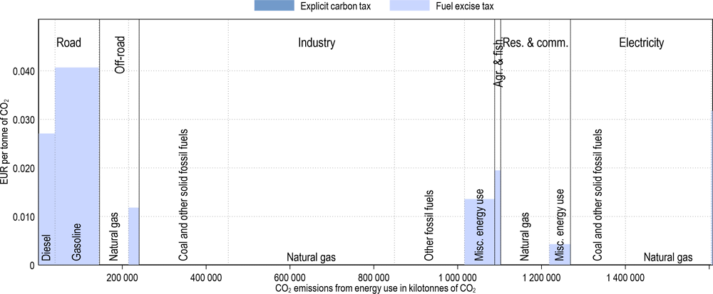 Annex Figure 3.A.35. Effective carbon tax rates in Russia