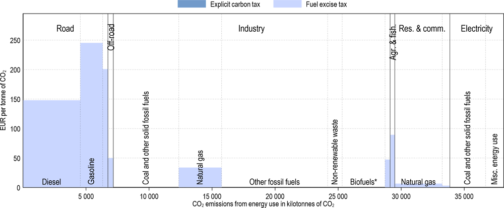 Annex Figure 3.A.36. Effective carbon tax rates in the Slovak Republic