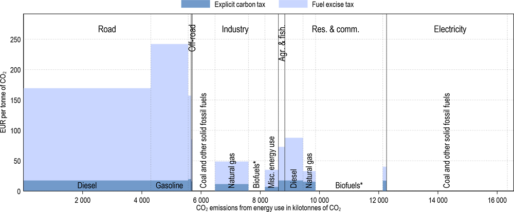 Annex Figure 3.A.37. Effective carbon tax rates in Slovenia