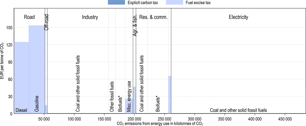 Annex Figure 3.A.38. Effective carbon tax rates in South Africa