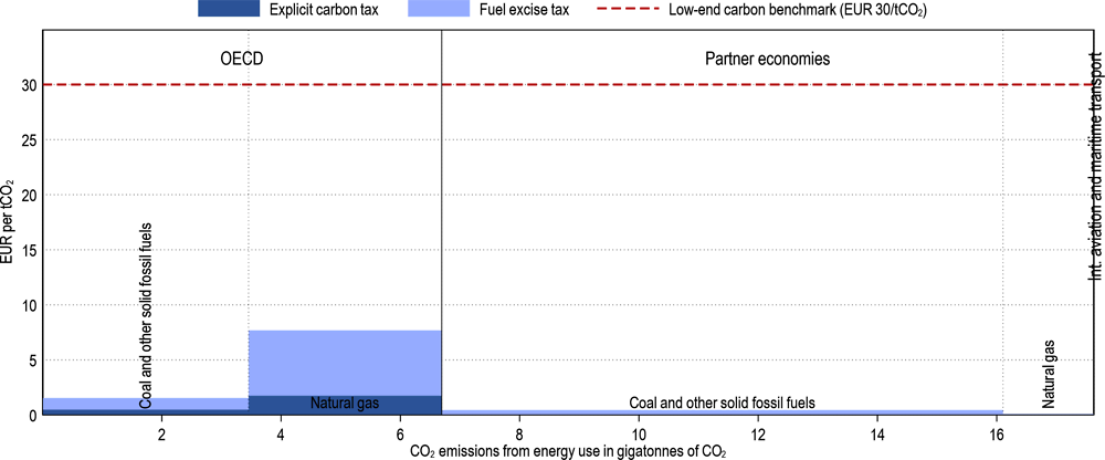 Figure 3.4. Effective carbon tax rates on coal and natural gas