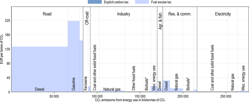 Annex Figure 3.A.39. Effective carbon tax rates in Spain
