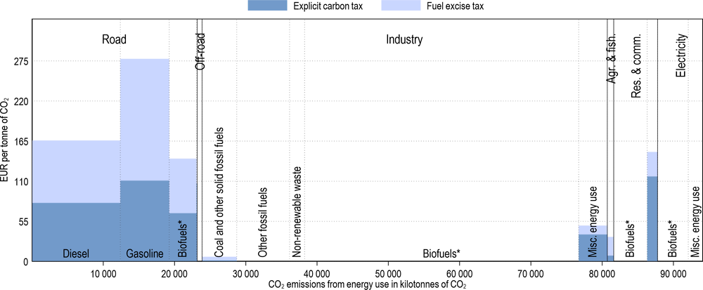 Annex Figure 3.A.40. Effective carbon tax rates in Sweden