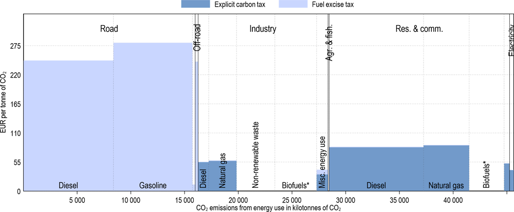 Annex Figure 3.A.41. Effective carbon tax rates in Switzerland