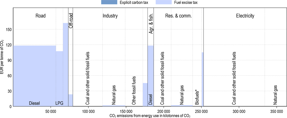 Annex Figure 3.A.42. Effective carbon tax rates in Turkey