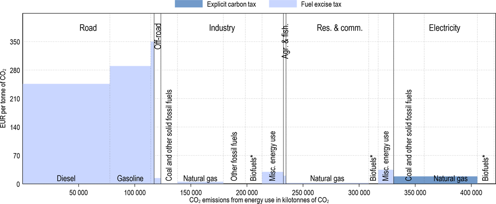 Annex Figure 3.A.43. Effective carbon tax rates in the United Kingdom