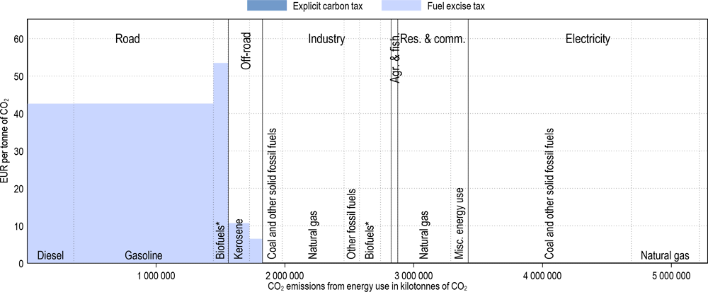 Annex Figure 3.A.44. Effective carbon tax rates in the United States