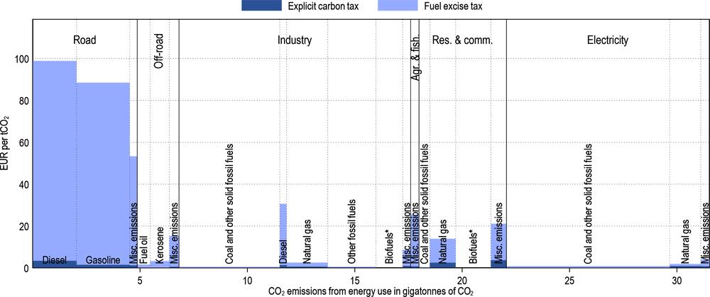Figure 3.6. Effective carbon taxes in OECD and Selected Partner Economies differ substantially across sectors, and so does the composition of CO2 emissions