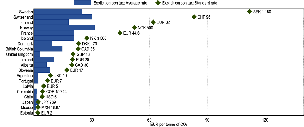 Figure 3.7. Explicit carbon taxes do not cover all energy-related emissions