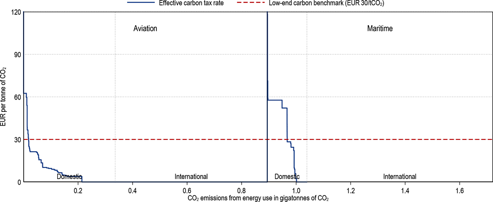 Figure 3.8. Effective carbon tax rates on carbon emissions from energy use in aviation and maritime