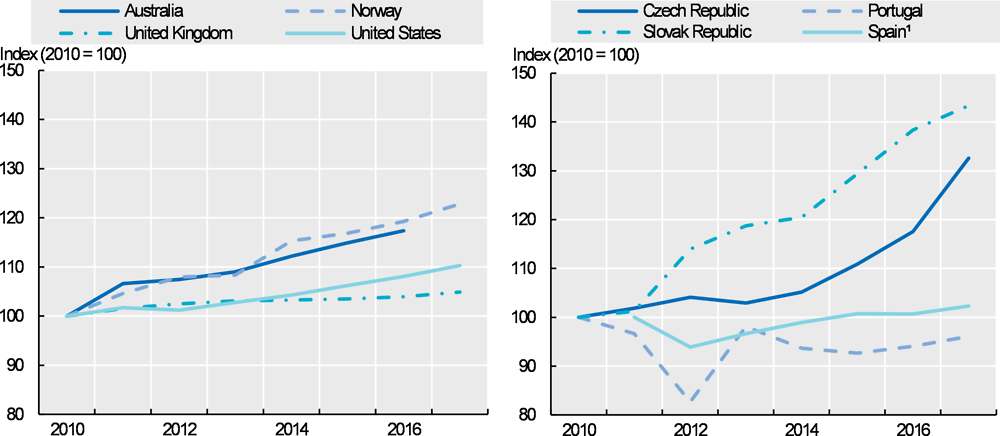 Figure 8.14. Trends in the remuneration of hospital nurses in nominal terms, selected OECD countries, 2010-17