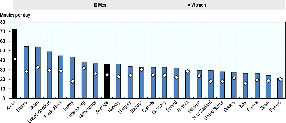 Figure 3.12. Korean workers have the longest daily commute in the OECD
