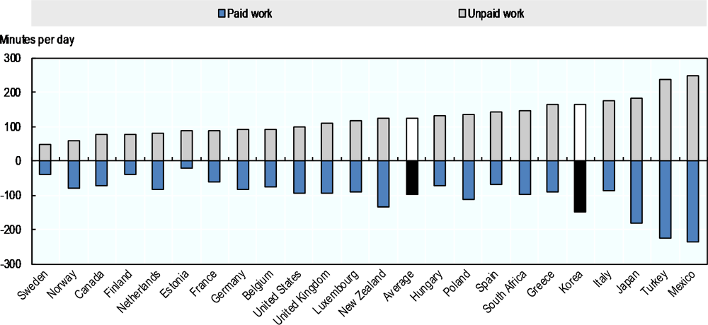 Figure 3.13. Gender gaps in time spent on paid and unpaid work are relatively large in Korea