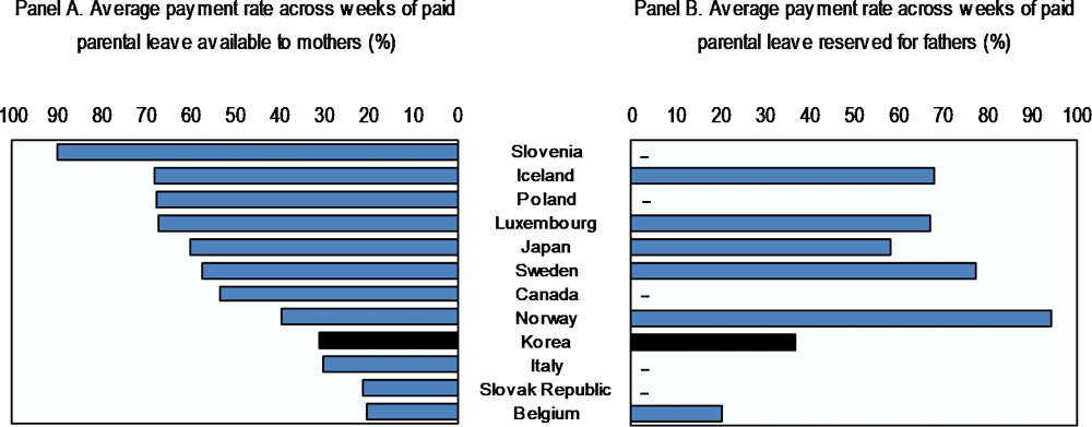 Figure 3.15. Parental leave payment rates are lower in Korea than in some other OECD countries