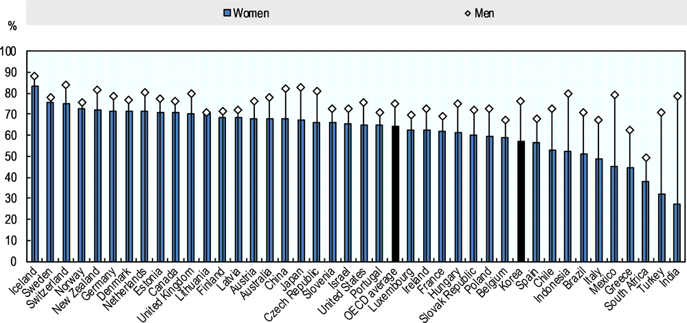 Figure 3.1. Female employment in Korea is relatively low which contributes to a relatively wide gender employment gap
