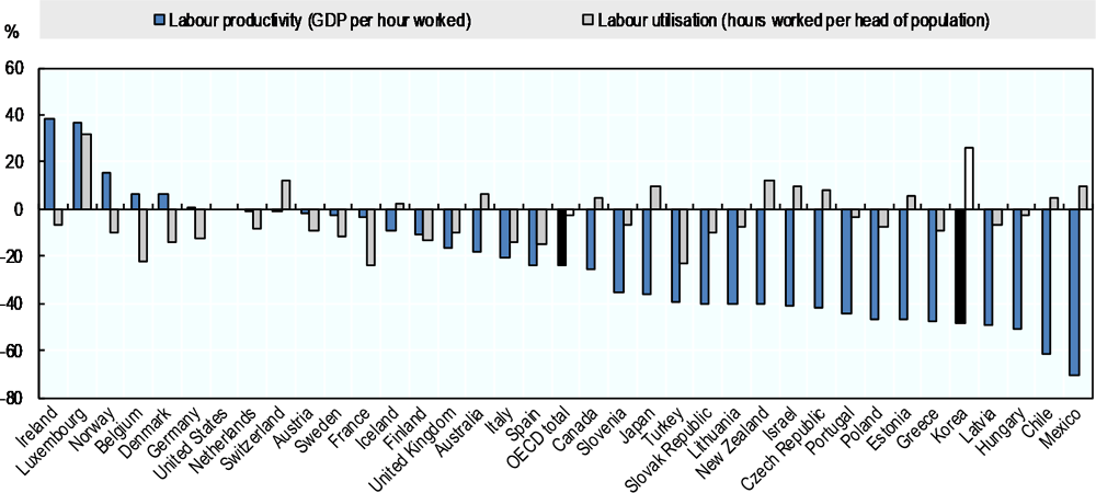 Figure 3.3. Labour productivity is very low in Korea