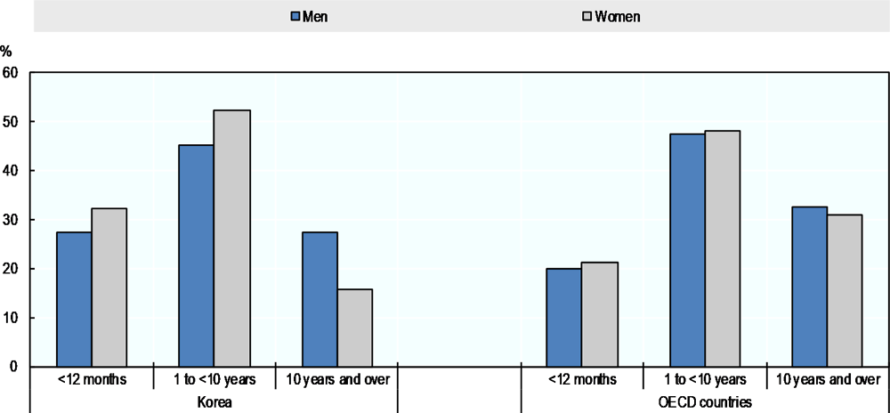 Figure 3.4. Short job tenure is comparatively common in Korea, especially for women