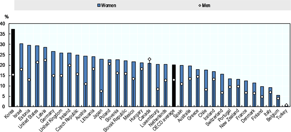 Figure 3.8. Low paid employment is common in Korea, especially for women workers
