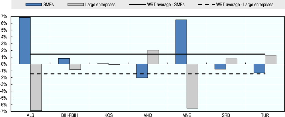 Figure 8. Annual growth in share of exports: SMEs versus large enterprises
