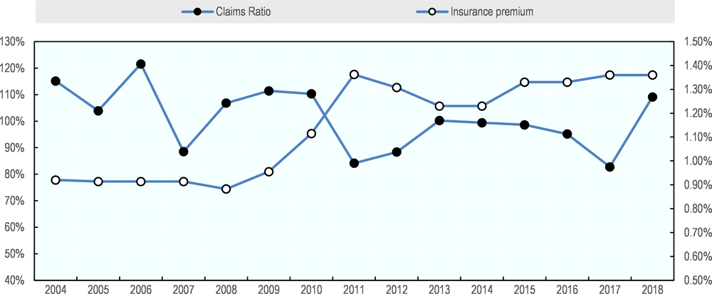 Figure 2.3. Claims ratio and insurance rate