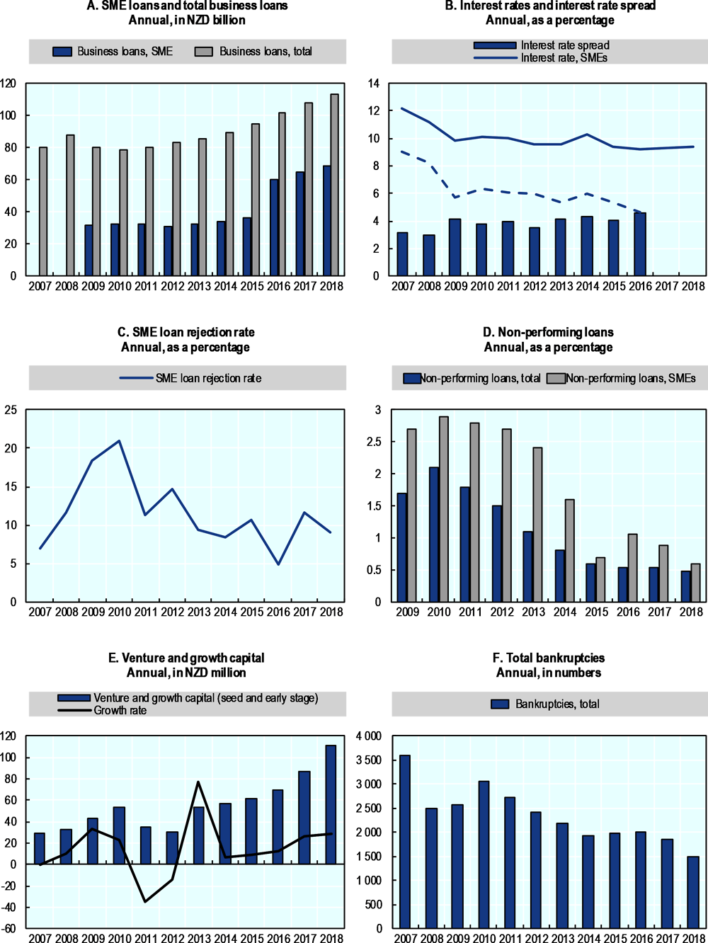 Figure 33.1. Trends in SME and entrepreneurship finance in New Zealand
