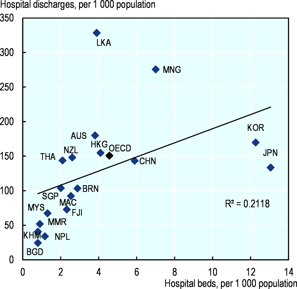 Figure 5.13. Hospital beds per 1 000 population and hospital discharges per 1 000 population, latest year available