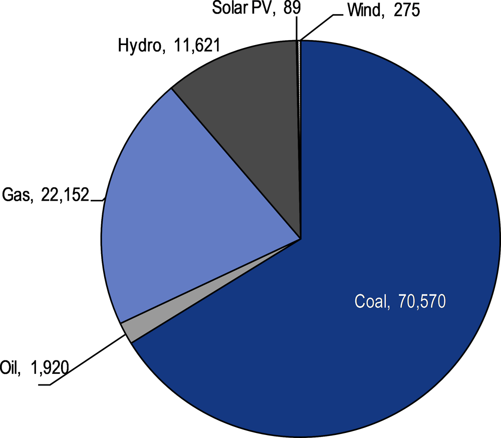 Figure 4.9. Electricity generation by fuel (GWh, 2016)