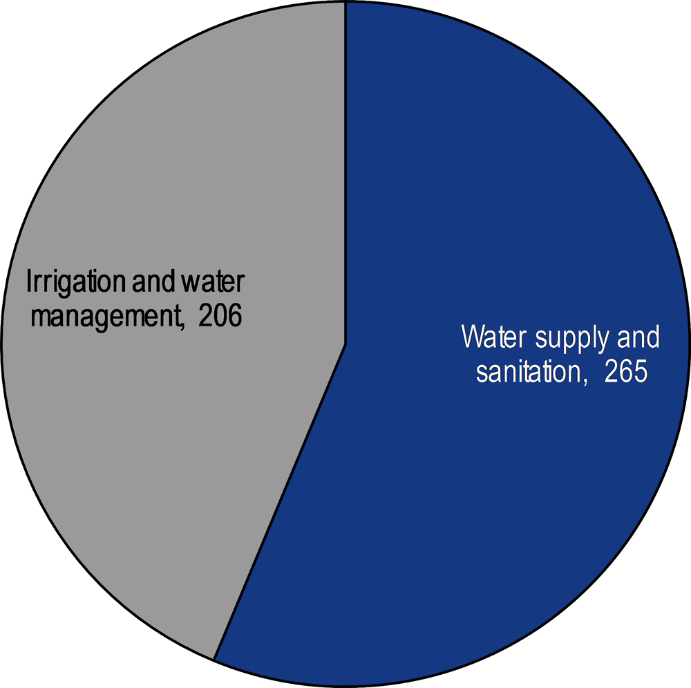 Figure 4.13. Water projects in Kazakhstan by sub-sector