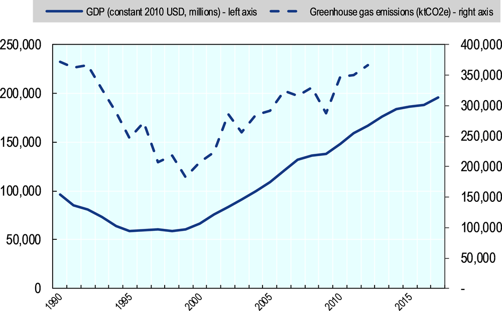 Figure 4.4. GHG emissions and GDP of Kazakhstan, 1990-2017