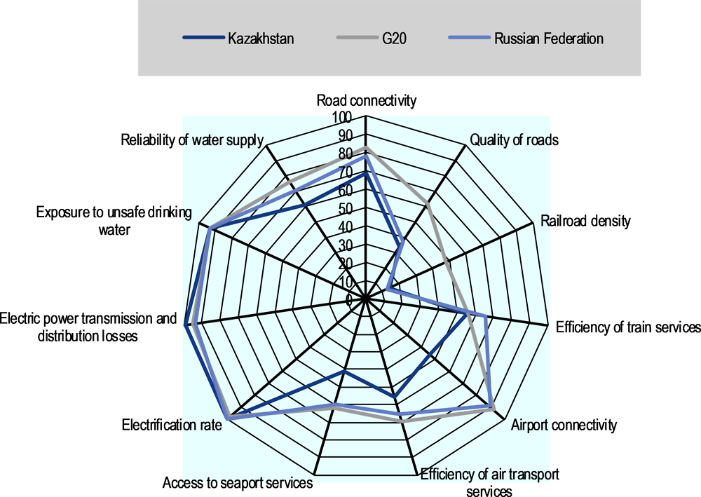 Figure 4.5. Quality of infrastructure in Kazakhstan