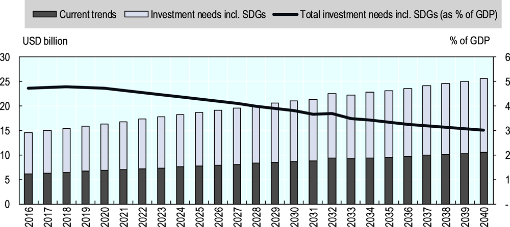 Figure 4.6. Infrastructure investment needs in Kazakhstan, 2016-2040