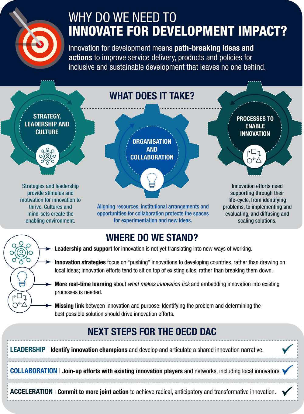 Infographic 1. Lessons from the OECD Development Assistance Committee