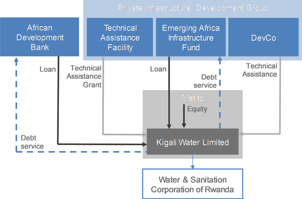 Figure A B.1. The Kigali Bulk Water Supply financing structure