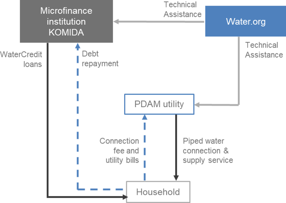 Figure A B.3. The Water.org – PDAM – KOMIDA financing structure