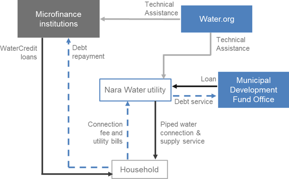 Figure A B.4. The Water.org - Narra Water financing structure