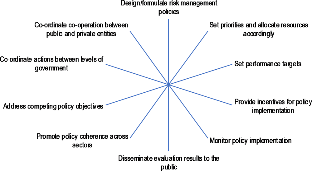 Figure 3.2. Leadership roles of the National Unit for Disaster Risk Management