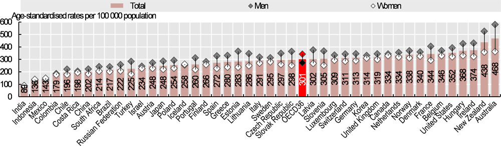 Figure 3.12. All cancer incidence by sex, 2018 (estimated)