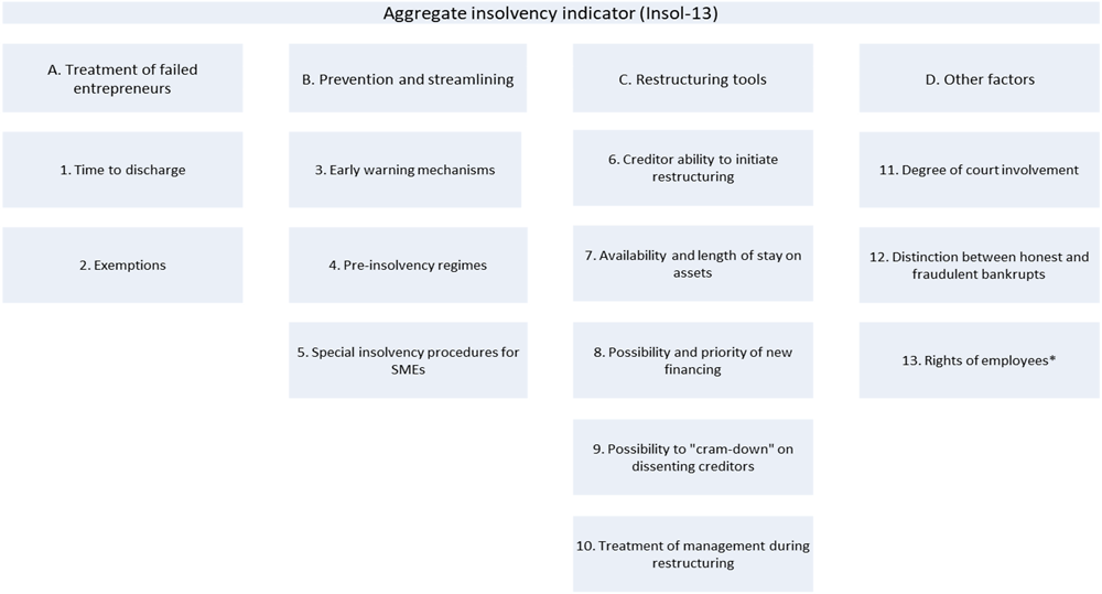 Figure 2.B.1. The structure of the OECD insolvency indicators