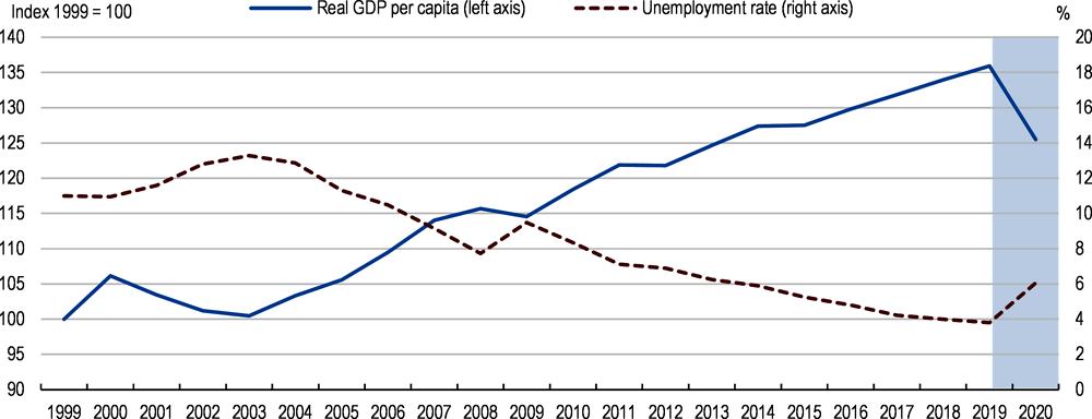 Key Policy Insights Oecd Economic Surveys Israel 2020 Oecd Ilibrary