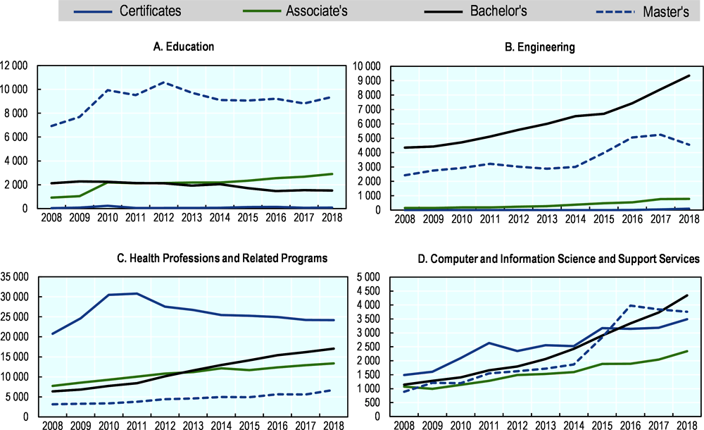 Figure 5.8. Trends in the production of certificates and degrees in high-demand fields, 2008-18