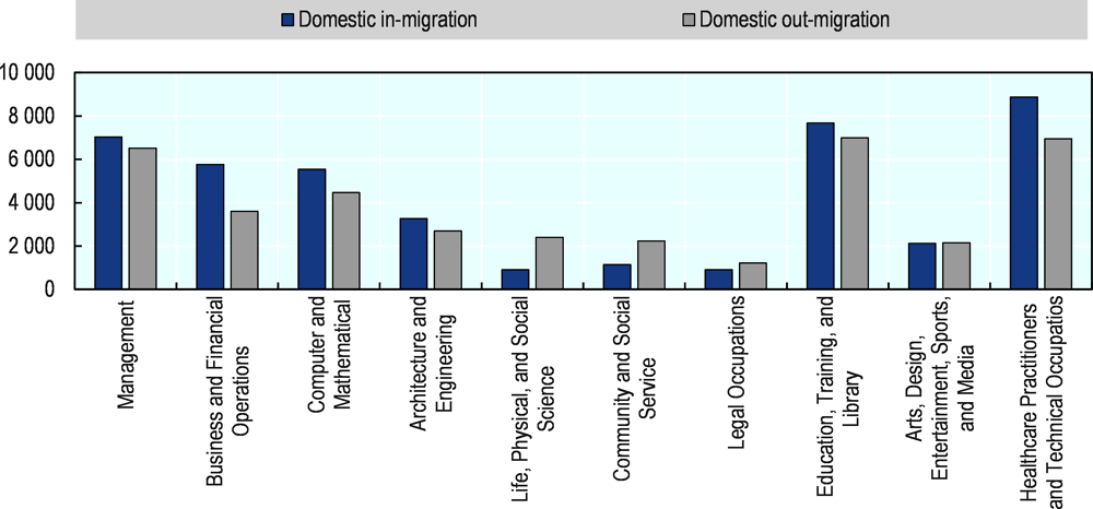 Figure 5.11. Net domestic migration by occupation, Texas, 2017