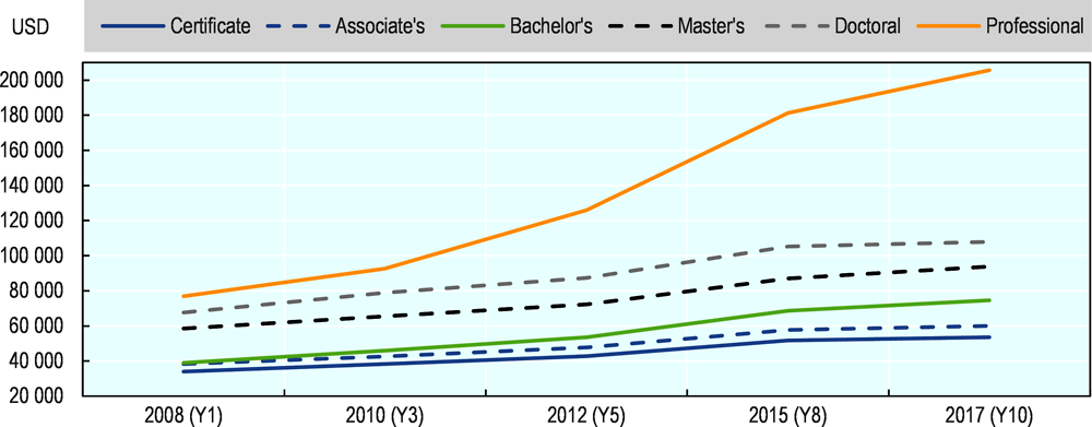 Figure 5.12. Earnings trajectory of the 2008 cohort of higher education graduates in Texas, 1-10 years after graduation